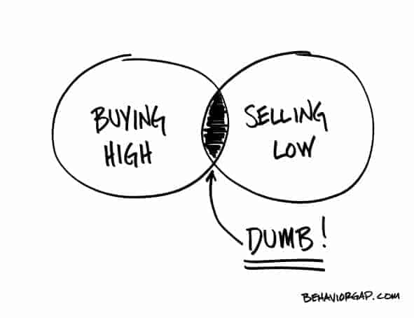 buy high sell low