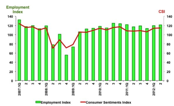 consumer sentiment index 2012