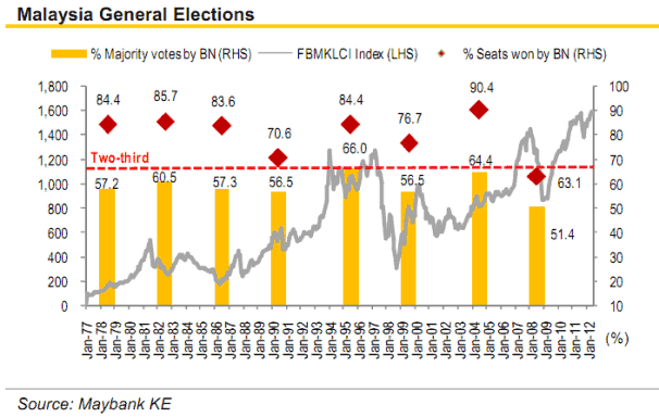 malaysia general election stock market sentiment