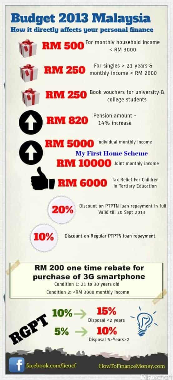 Budget 2013 Infographics