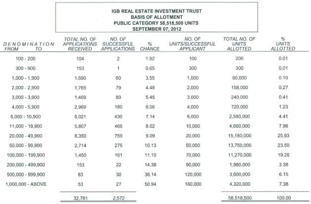 IGB REIT IPO result