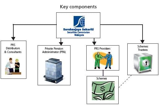 Private retirement scheme framework