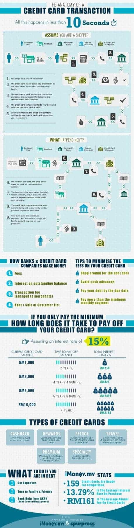The-Anatomy-Of-A-Credit-Card-Transaction