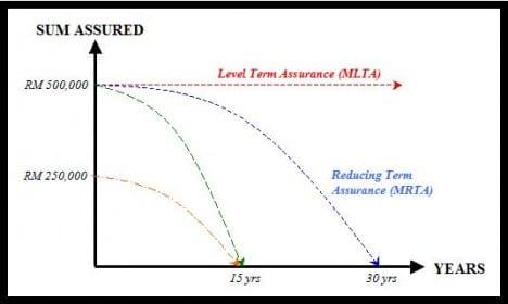 MRTA vs MLTA the curve