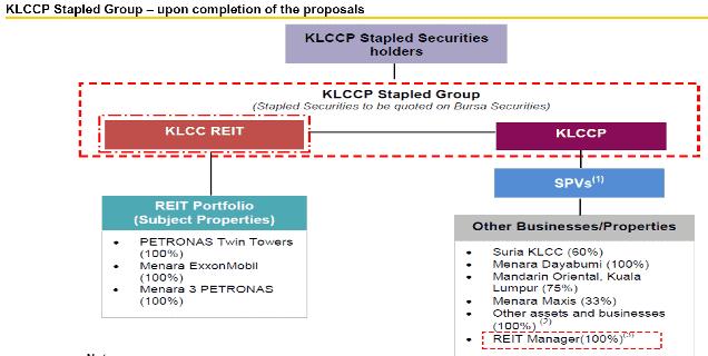 KLCC Property REIT