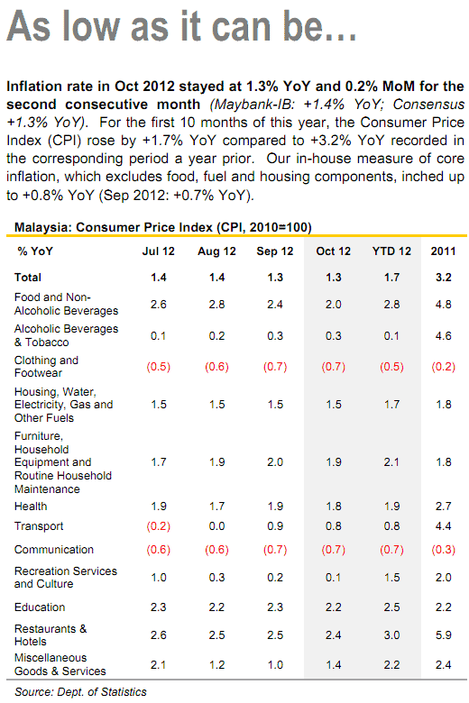deflation inflation CPI