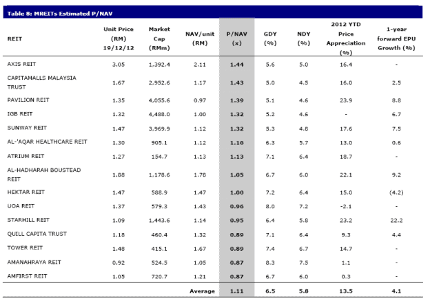 mreit-2012-dec-yield-table