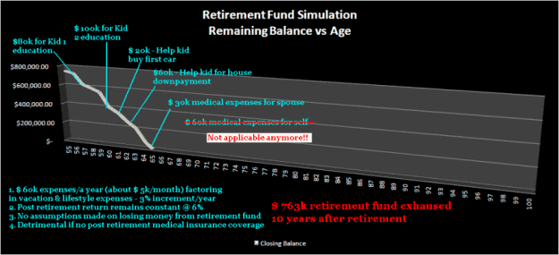 retirement landscape retire method 2