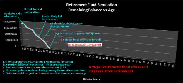 retirement landscape retire method 2