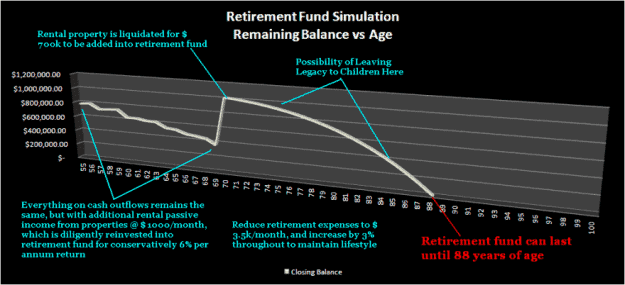 retirement landscape retire method