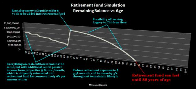 retirement landscape retire method