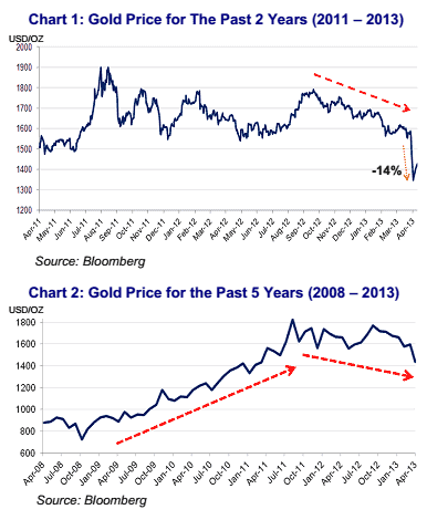 gold is not an investment