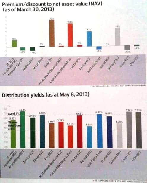 M REIT yield 2013