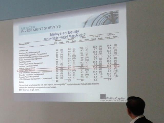 Phillip Capital ranking Mercer surveys