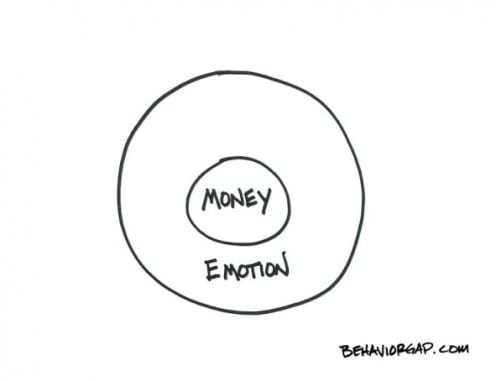 money and emotion in financial planning