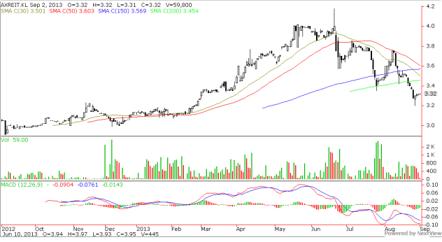 Axis REIT 2013 Aug