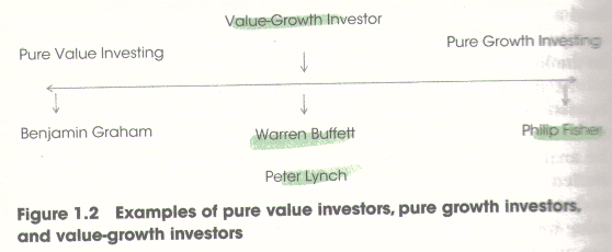 Value Growth Investing 2