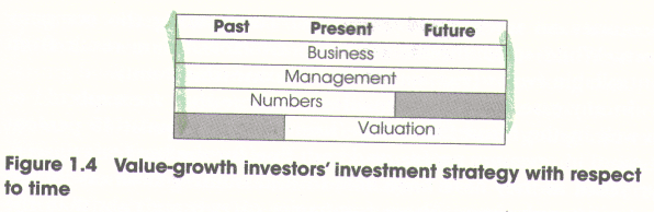 Value Growth Investing 3