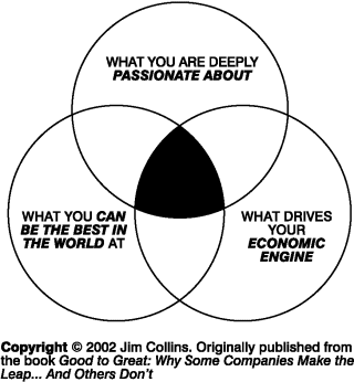 jim collin circles