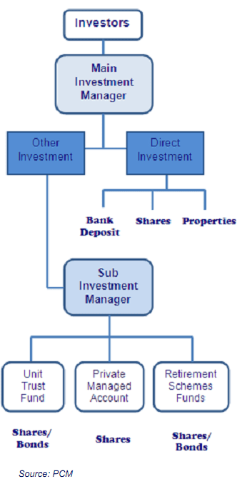PCM sub investment manager