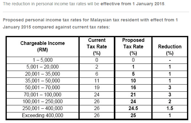 tax rate budge 2014