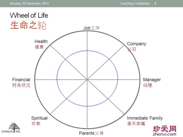wheel of life yh