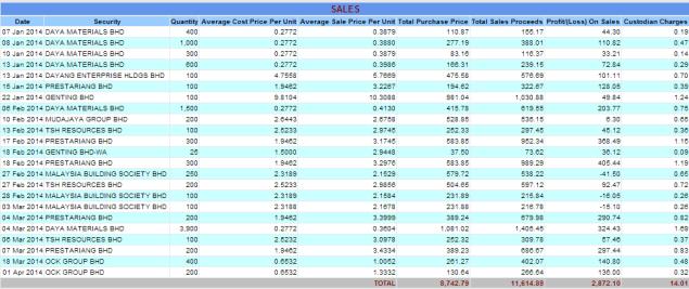 Phillip Capital Portfolio Sales 2014