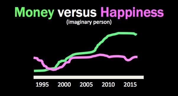 financial happiness correlation
