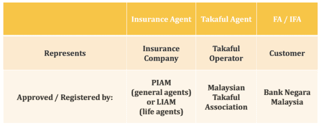 Bank Negara Guide on the role of a Financial Adviser in Malaysia