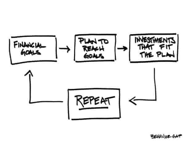investment - repeat what works