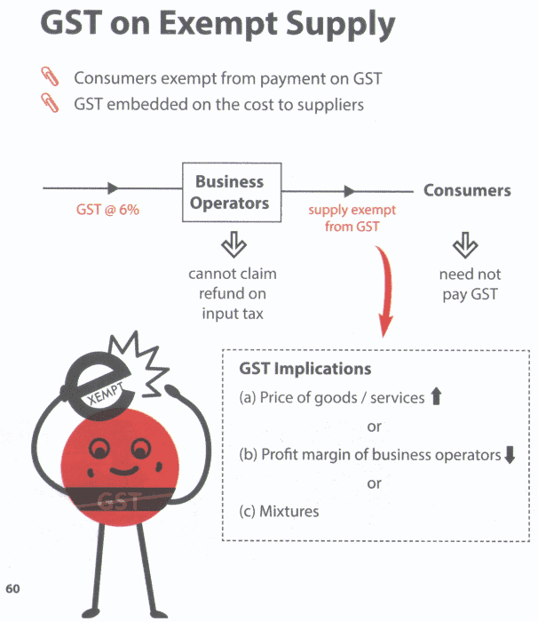 GST on exempt supply