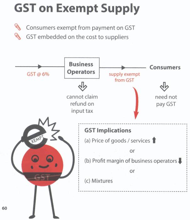 GST on exempt supply
