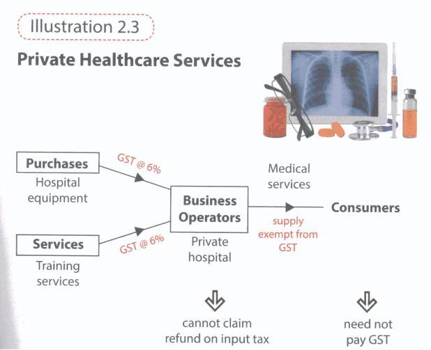 GST on medical malaysia