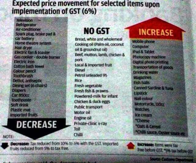 GST prices Customs