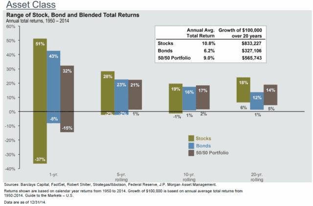 asset class return long years