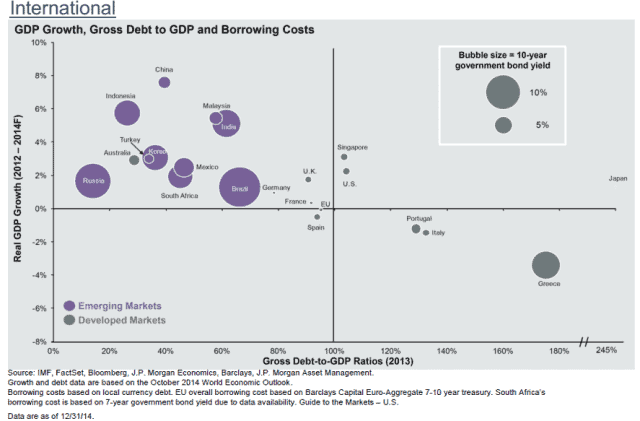 gdp and debt