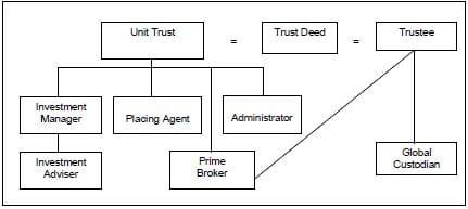 unit trust trustee