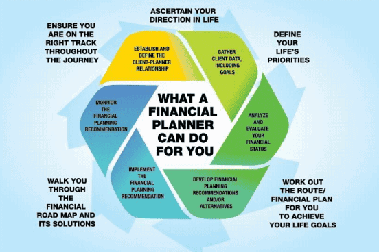 what a financial planner does for you