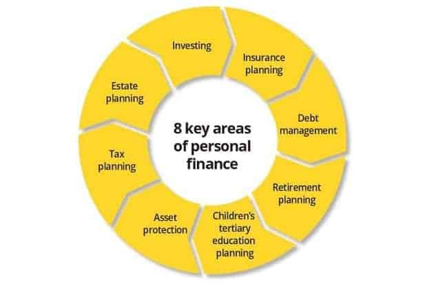 financial planning areas chart
