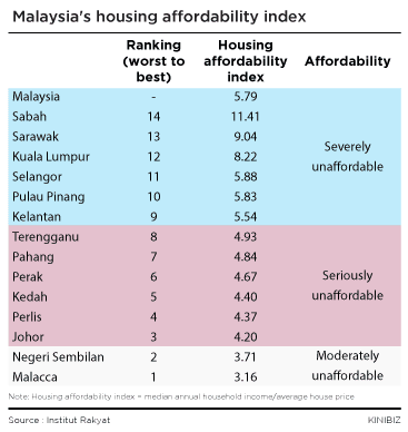 Malaysias-housing-affordability-index-201115