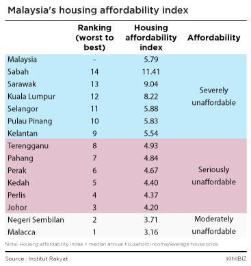 Malaysias-housing-affordability-index-201115
