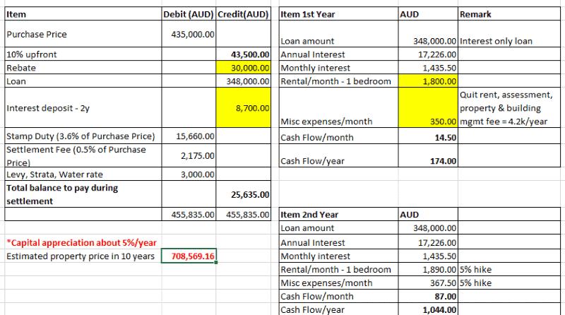 australia property investment calculation
