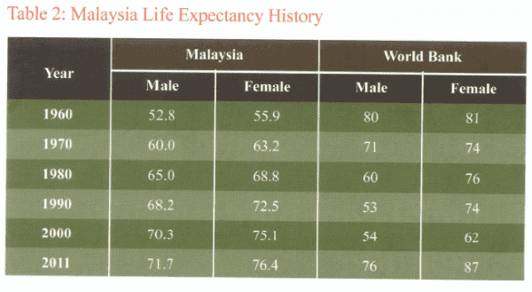 malaysian life expectancy