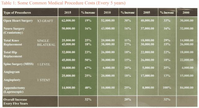 cost of medical procedures in Malaysia