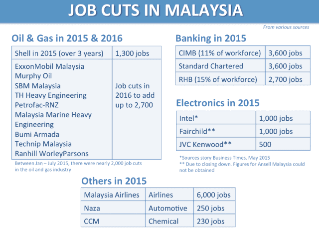 Job-Cuts-in-Malaysia-1024x735