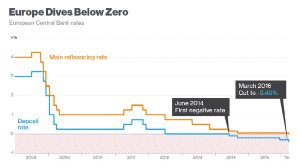europe negative interest rate