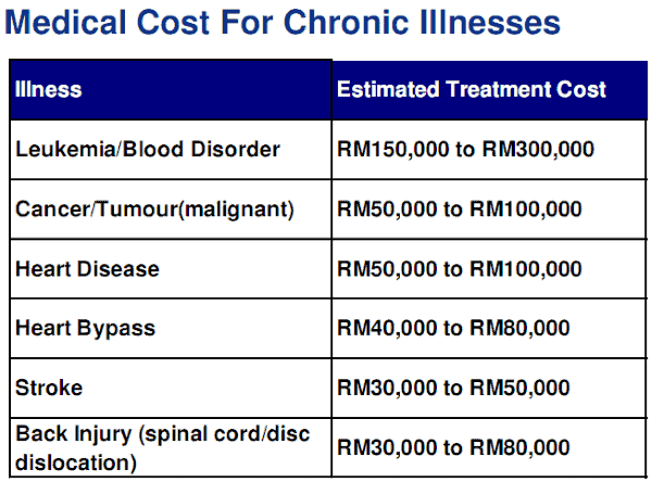 medical costs in malaysia