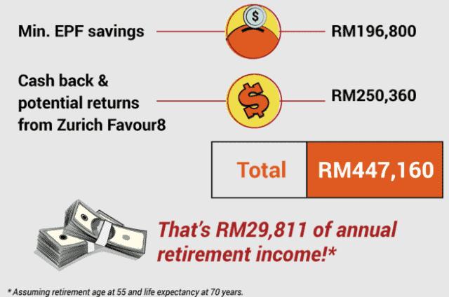 epf and savings plan combined