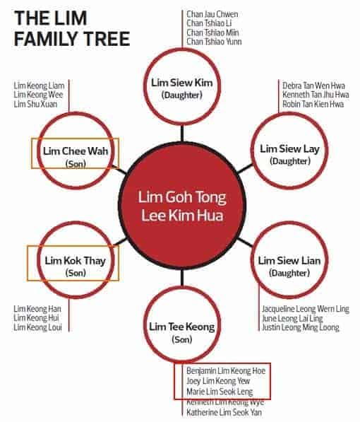 lim genting family tree