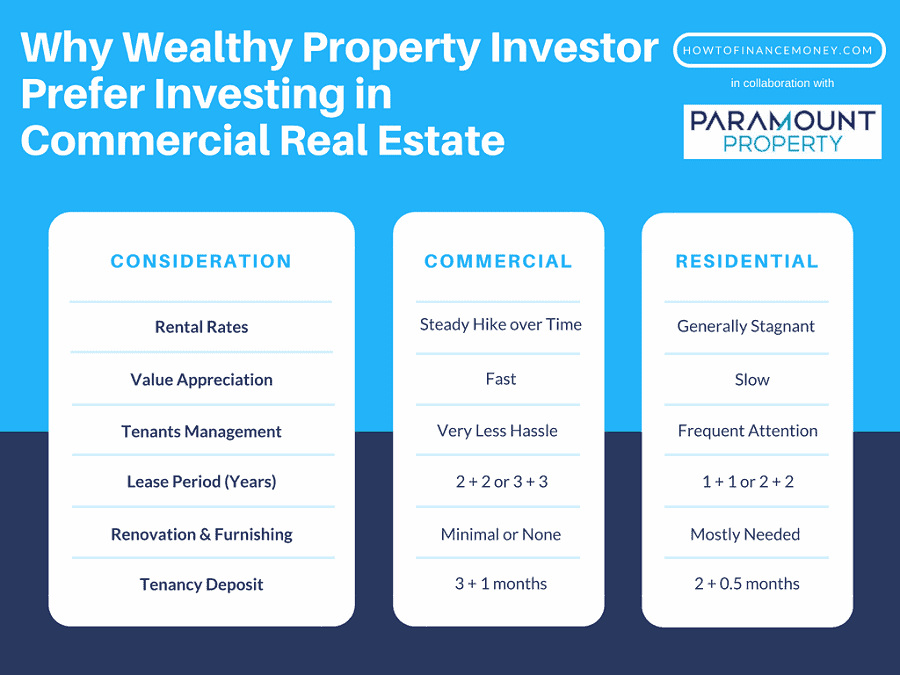 Compare Residential & Commercial Property Investment